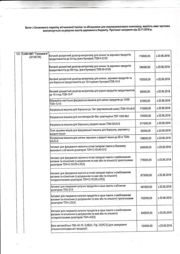 Витяг з Оновленого переліку вітчизняної техніки та обладнання для агропромислового комплексу