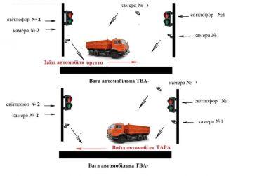 Візуальна схема 2 світлофори 3 камери